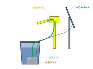 自作蹲の作り方_ソーラーパネルの設置